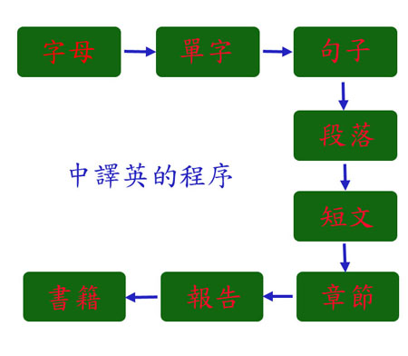 structure_chinese_into_english
