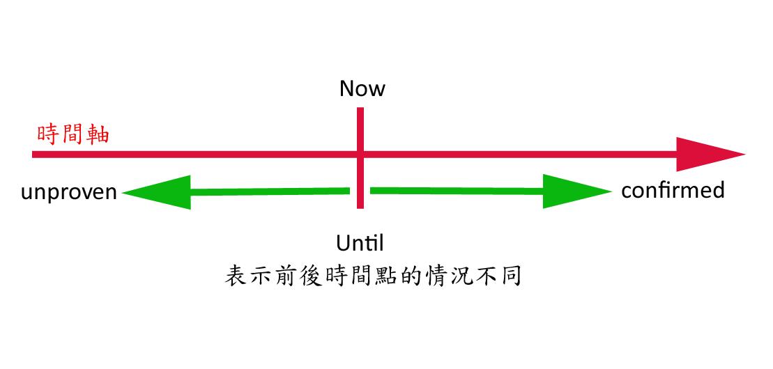 until_unproven_confirmed